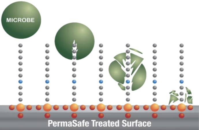 PermaSafe Treated Surface